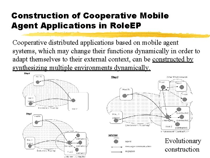 Construction of Cooperative Mobile Agent Applications in Role. EP Cooperative distributed applications based on