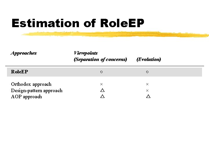 Estimation of Role. EP Approaches Viewpoints (Separation of concerns) (Evolution) Role. EP ○ ○
