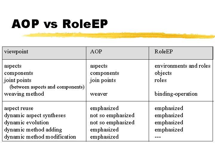 AOP vs Role. EP viewpoint AOP Role. EP aspects components joint points aspects components