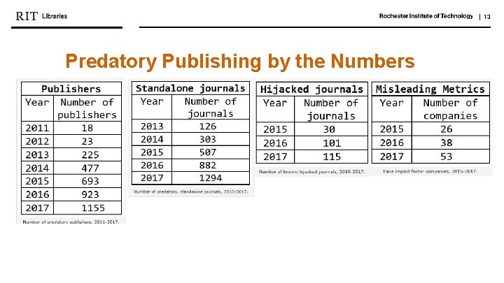   13 Predatory Publishing by the Numbers