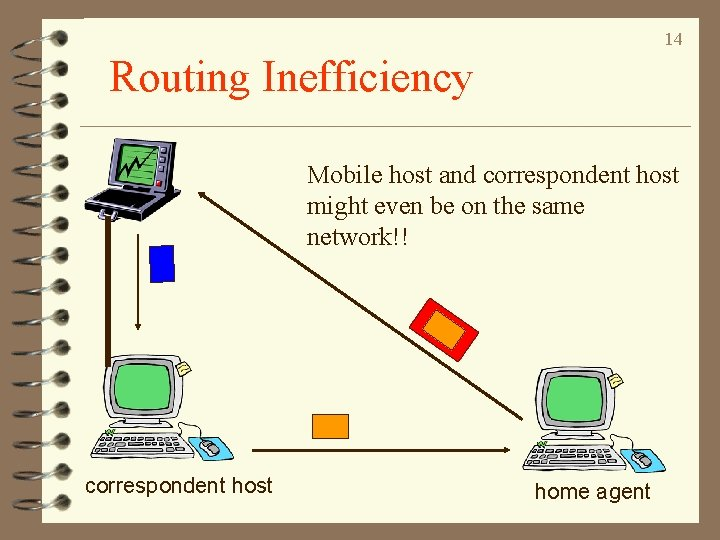 14 Routing Inefficiency Mobile host and correspondent host might even be on the same