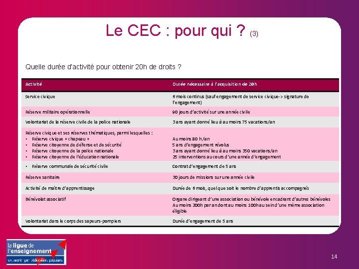 Le CEC : pour qui ? (3) Quelle durée d'activité pour obtenir 20 h
