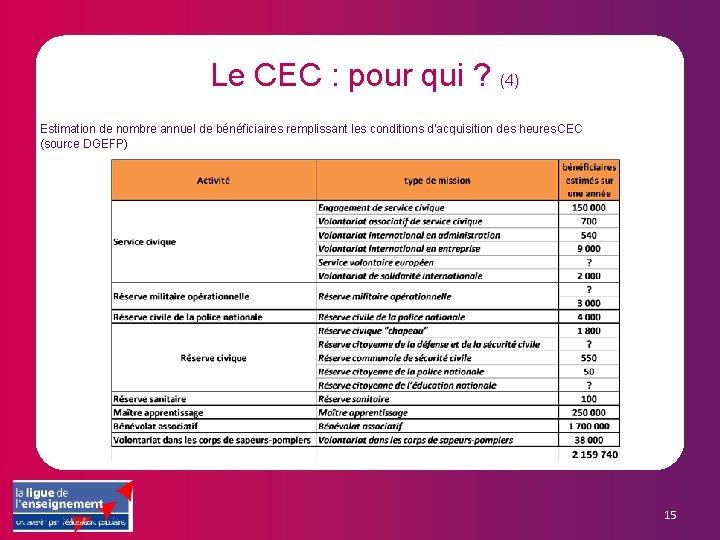 Le CEC : pour qui ? (4) Estimation de nombre annuel de bénéficiaires remplissant