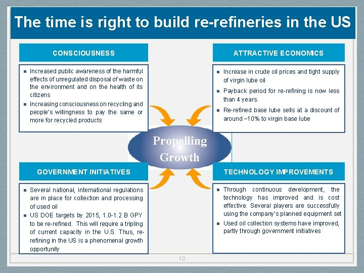 The time is right to build re-refineries in the US CONSCIOUSNESS n n ATTRACTIVE