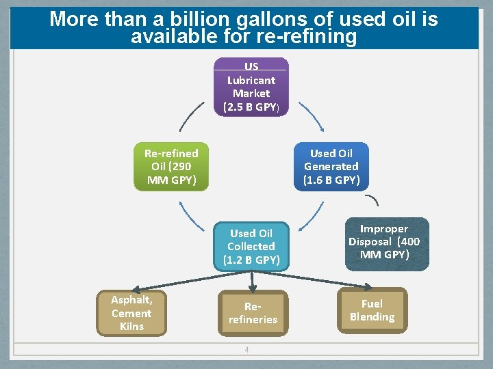 More than a billion gallons of used oil is available for re-refining US Lubricant