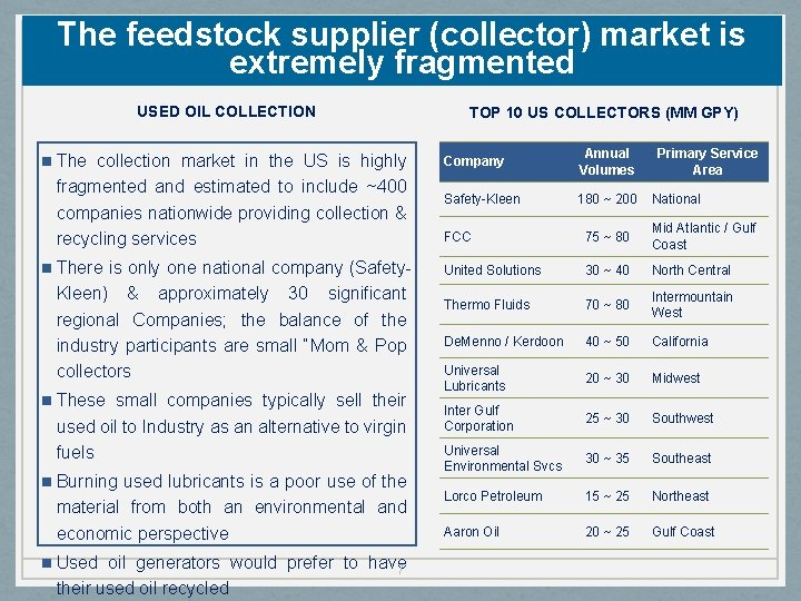 The feedstock supplier (collector) market is extremely fragmented USED OIL COLLECTION n The collection