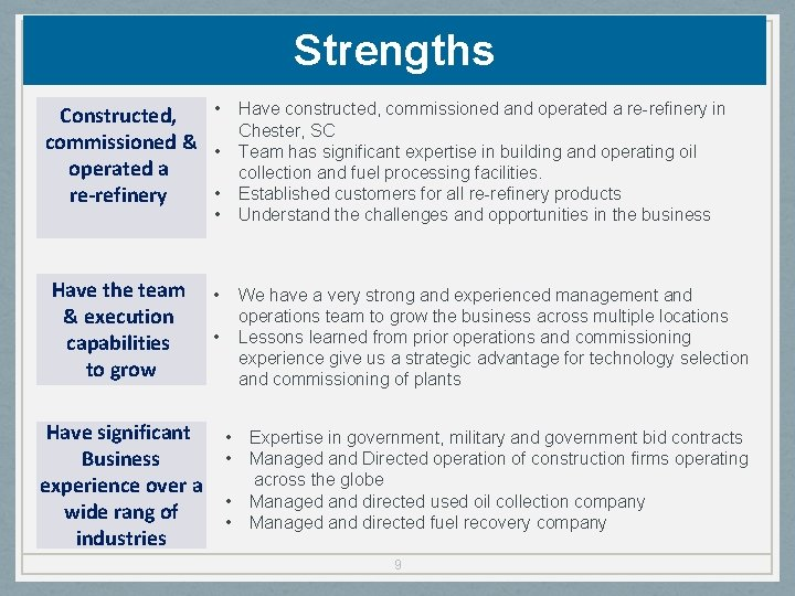 Strengths • Constructed, commissioned & • operated a • re-refinery • Have the team