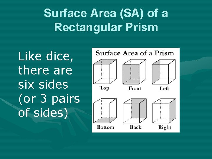 Surface Area (SA) of a Rectangular Prism Like dice, there are six sides (or