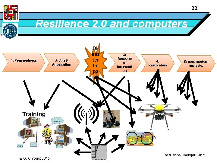 22 Resilience 2. 0 and computers 1: Preparedness © G. Chroust 2015 2: Alert/
