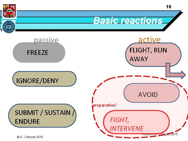10 Basic reactions active passive FLIGHT, RUN AWAY FREEZE IGNORE/DENY AVOID preparation! SUBMIT /