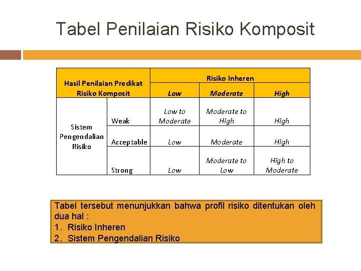 Tabel Penilaian Risiko Komposit Hasil Penilaian Predikat Risiko Komposit Weak Sistem Pengendalian Acceptable Risiko