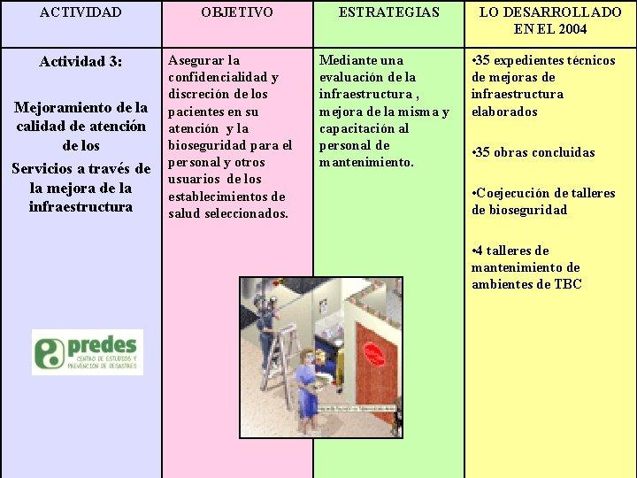 ACTIVIDAD Actividad 3: Mejoramiento de la calidad de atención de los Servicios a través