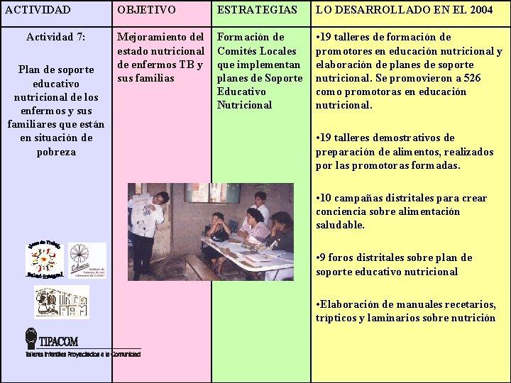 ACTIVIDAD Actividad 7: Plan de soporte educativo nutricional de los enfermos y sus familiares