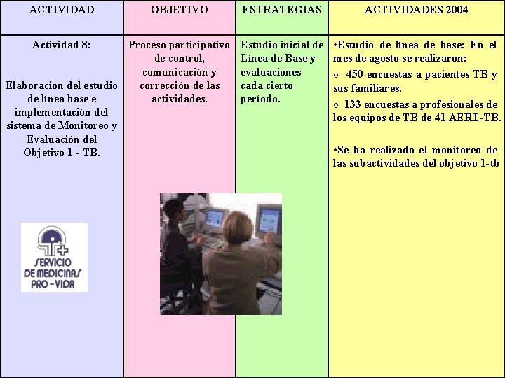 ACTIVIDAD Actividad 8: OBJETIVO Proceso participativo de control, comunicación y corrección de las Elaboración