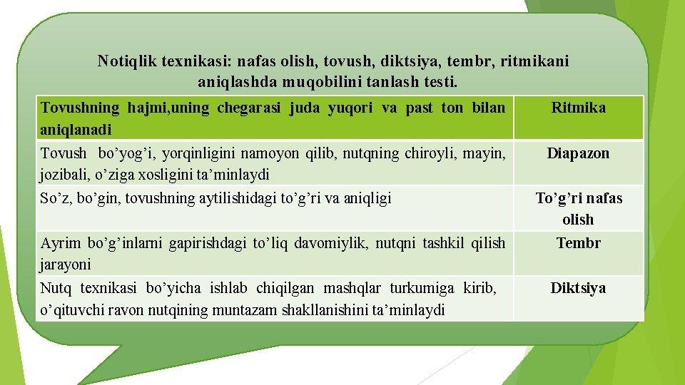 Notiqlik texnikasi: nafas olish, tovush, diktsiya, tembr, ritmikani aniqlashda muqobilini tanlash testi. Tovushning