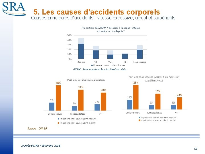 5. Les causes d'accidents corporels Causes principales d'accidents : vitesse excessive, alcool et stupéfiants