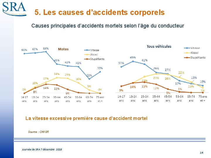 5. Les causes d'accidents corporels Causes principales d'accidents mortels selon l'âge du conducteur La