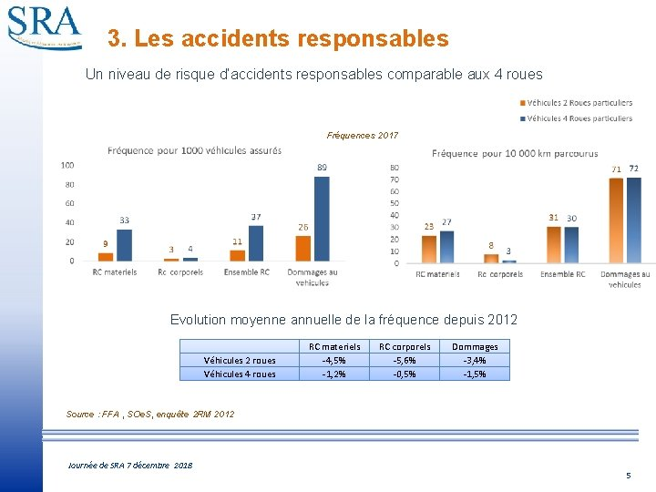 3. Les accidents responsables Un niveau de risque d'accidents responsables comparable aux 4 roues