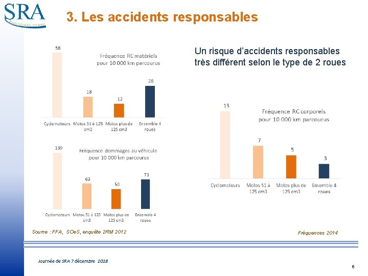 3. Les accidents responsables Un risque d'accidents responsables très différent selon le type de