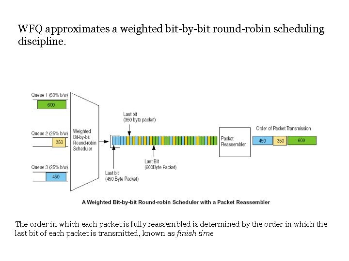 WFQ approximates a weighted bit-by-bit round-robin scheduling discipline. The order in which each packet