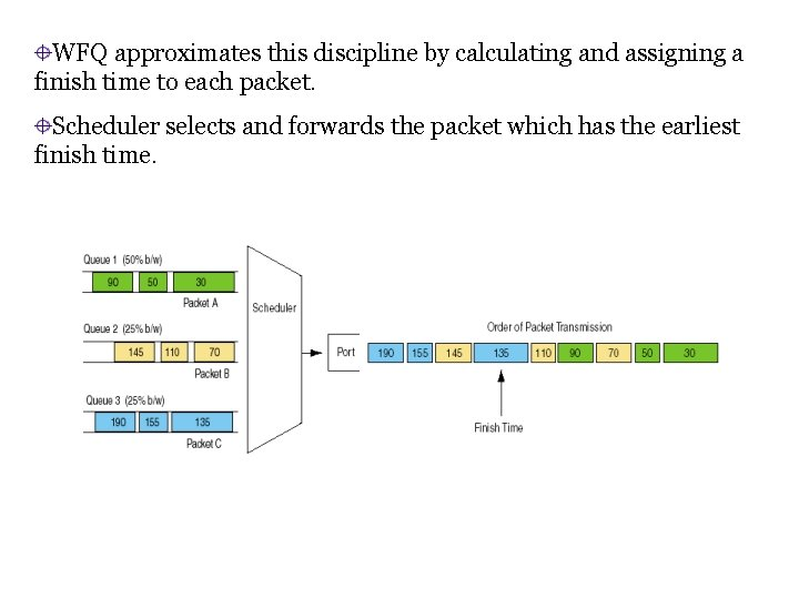 WFQ approximates this discipline by calculating and assigning a finish time to each packet.