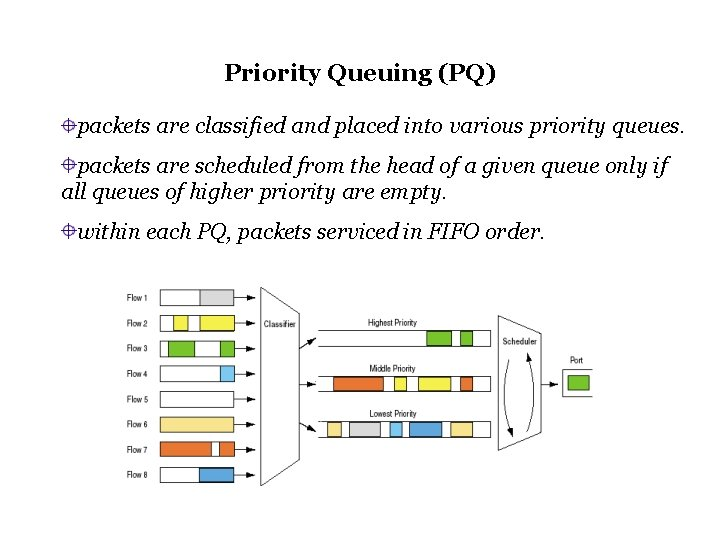 Priority Queuing (PQ) packets are classified and placed into various priority queues. packets are