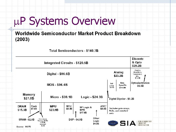 P Systems Overview