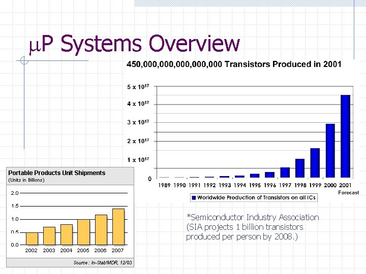 P Systems Overview *Semiconductor Industry Association (SIA projects 1 billion transistors produced person