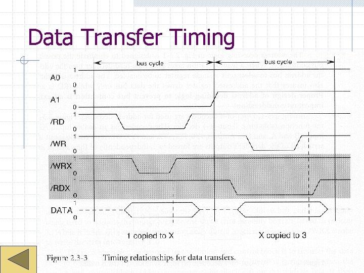 Data Transfer Timing