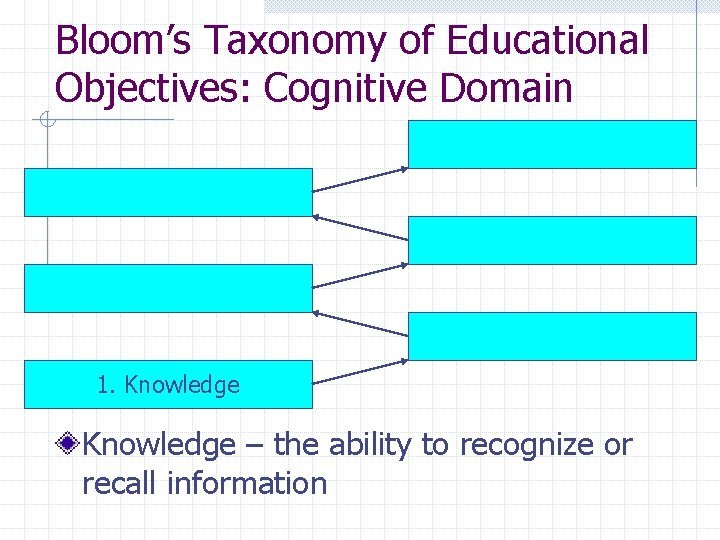 Bloom's Taxonomy of Educational Objectives: Cognitive Domain 1. Knowledge – the ability to recognize