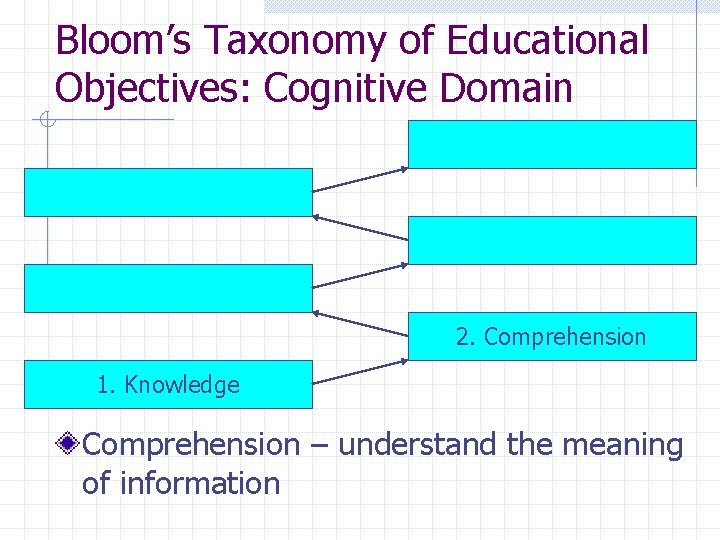 Bloom's Taxonomy of Educational Objectives: Cognitive Domain 2. Comprehension 1. Knowledge Comprehension – understand