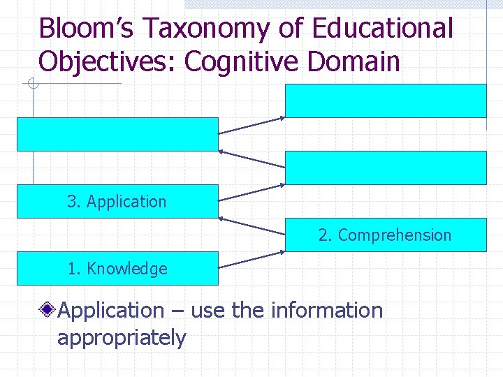 Bloom's Taxonomy of Educational Objectives: Cognitive Domain 3. Application 2. Comprehension 1. Knowledge Application