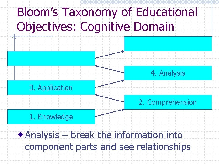 Bloom's Taxonomy of Educational Objectives: Cognitive Domain 4. Analysis 3. Application 2. Comprehension 1.