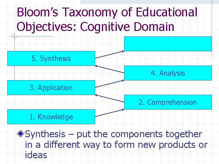 Bloom's Taxonomy of Educational Objectives: Cognitive Domain 5. Synthesis 4. Analysis 3. Application 2.