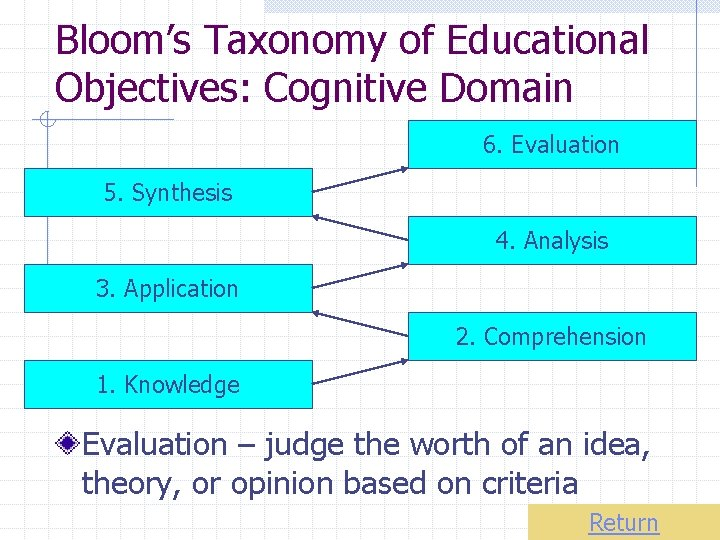 Bloom's Taxonomy of Educational Objectives: Cognitive Domain 6. Evaluation 5. Synthesis 4. Analysis 3.
