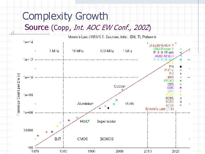 Complexity Growth Source (Copp, Int. AOC EW Conf. , 2002)