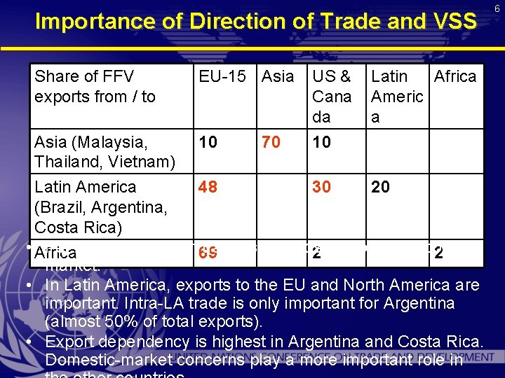 Importance of Direction of Trade and VSS Share of FFV exports from / to