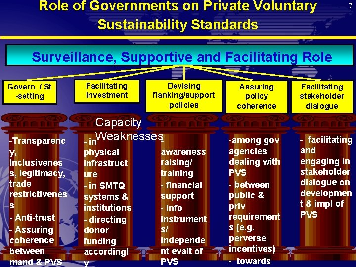 Role of Governments on Private Voluntary Sustainability Standards 7 Surveillance, Supportive and Facilitating Role