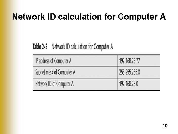 Network ID calculation for Computer A 10