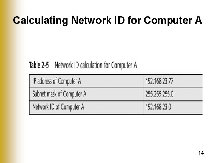 Calculating Network ID for Computer A 14