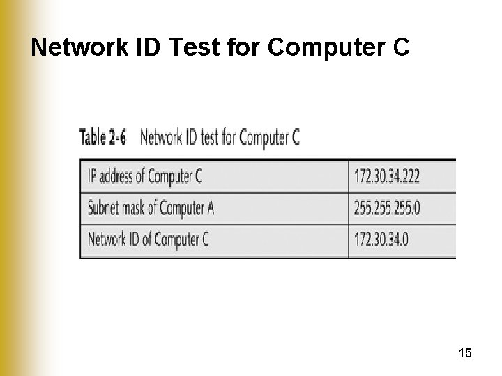 Network ID Test for Computer C 15