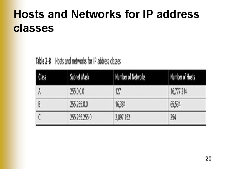Hosts and Networks for IP address classes 20