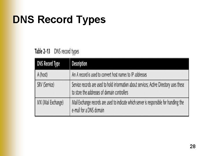 DNS Record Types 28