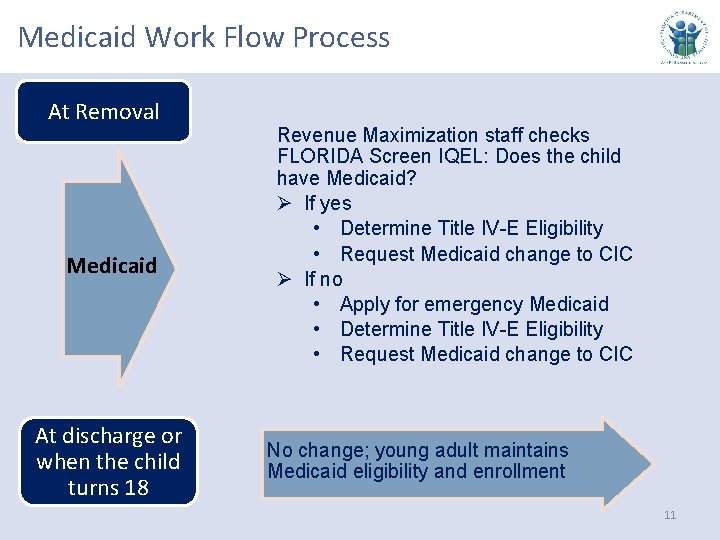 Medicaid Work Flow Process At Removal Medicaid At discharge or when the child turns