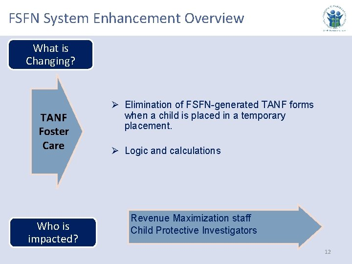 FSFN System Enhancement Overview What is Changing? TANF Foster Care Who is impacted? Ø