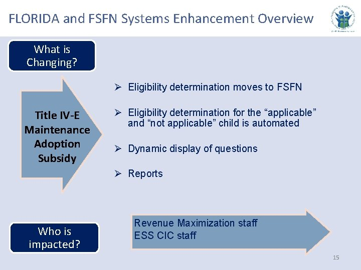 FLORIDA and FSFN Systems Enhancement Overview What is Changing? Ø Eligibility determination moves to