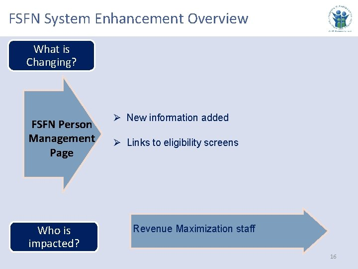 FSFN System Enhancement Overview What is Changing? FSFN Person Management Page Who is impacted?