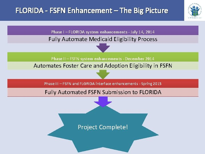 FLORIDA - FSFN Enhancement – The Big Picture Phase I – FLORIDA system enhancements