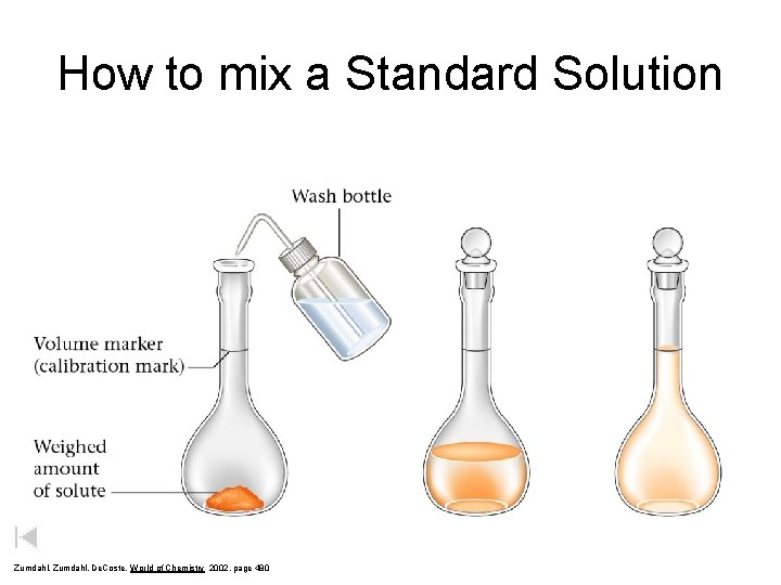 How to mix a Standard Solution Zumdahl, De. Coste, World of Chemistry 2002, page
