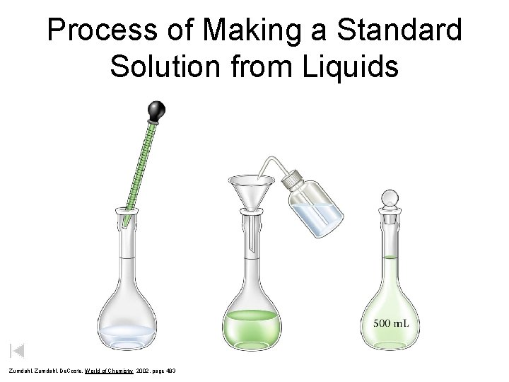 Process of Making a Standard Solution from Liquids Zumdahl, De. Coste, World of Chemistry